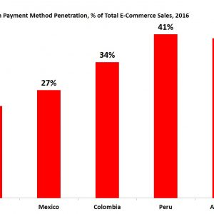 latin america e-commerce payments