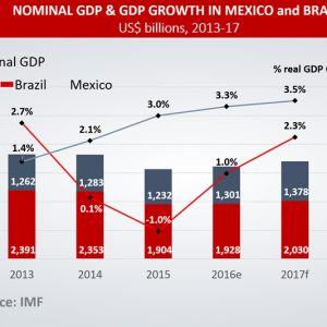 Nominal GDP & GDP Growth in Mexico and Brazil
