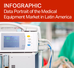 Data Portrait of the Medical Equipment Market in Latin America