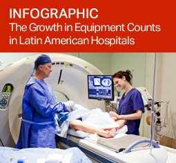 The Growth in Equipment Counts in Latin American Hospitals