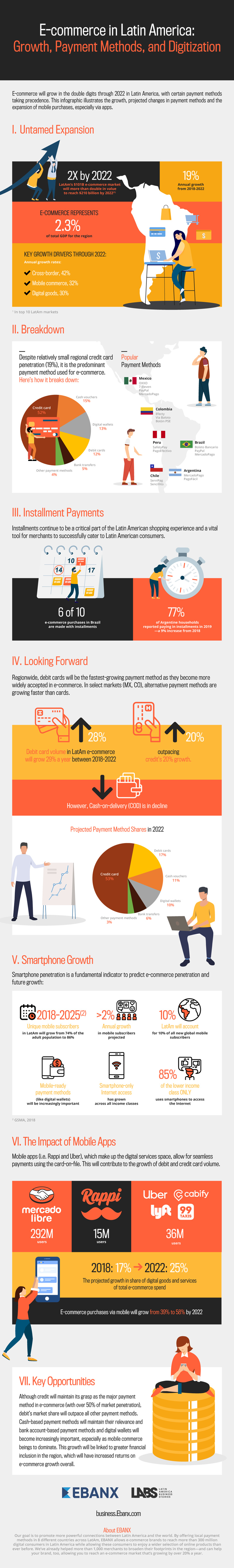 Infographic E-commerce Payment Methods in LatAm
